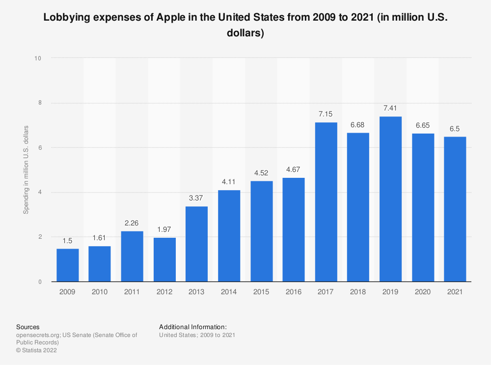 Statistic: Lobbying expenses of Apple in the United States from 2009 to 2020 (in million U.S. dollars) | Statista