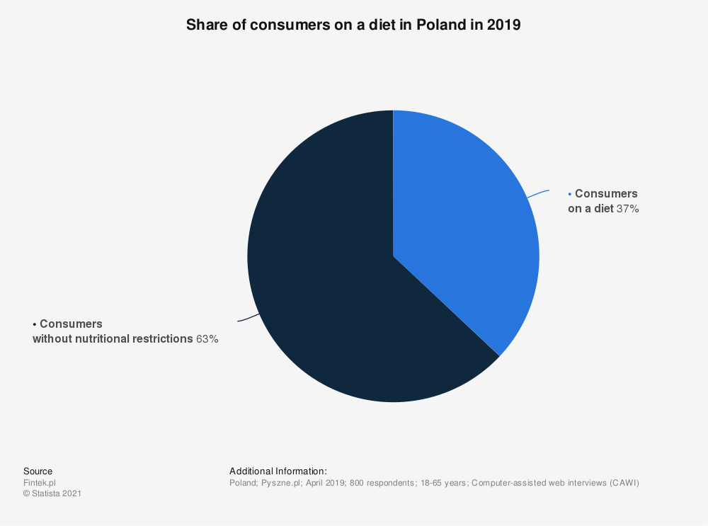 Statistic: Share of consumers on a diet in Poland in 2019 | Statista