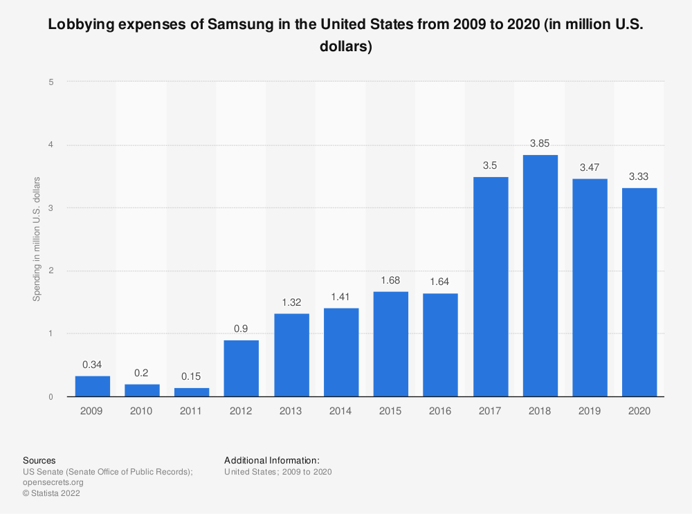 Statistic: Lobbying expenses of Samsung in the United States from 2009 to 2020 (in million U.S. dollars) | Statista