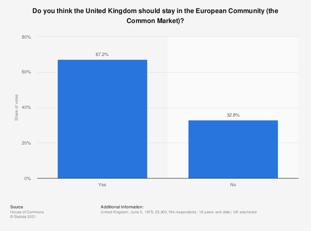 Statistic: Do you think the United Kingdom should stay in the European Community (the Common Market)?   Statista