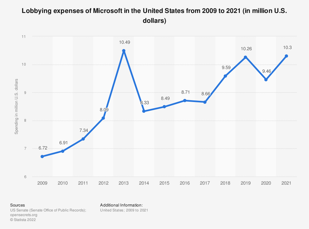 Statistic: Lobbying expenses of Microsoft in the United States from 2009 to 2020 (in million U.S. dollars) | Statista
