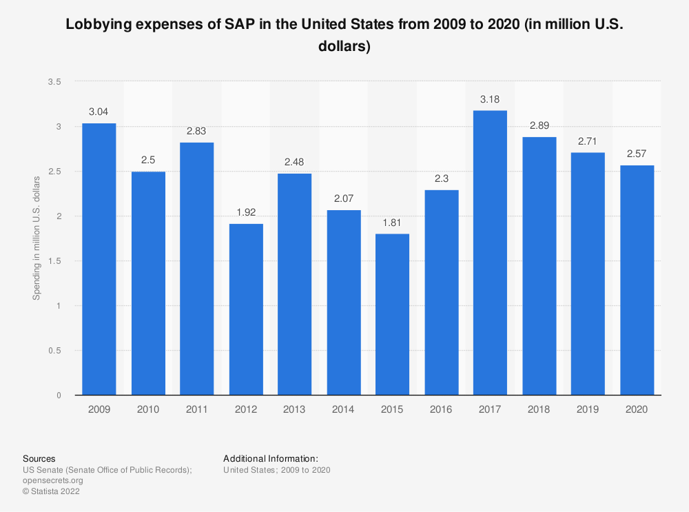 Statistic: Lobbying expenses of SAP in the United States from 2009 to 2020 (in million U.S. dollars)   Statista