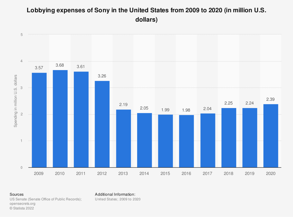 Statistic: Lobbying expenses of Sony in the United States from 2009 to 2020 (in million U.S. dollars)   Statista