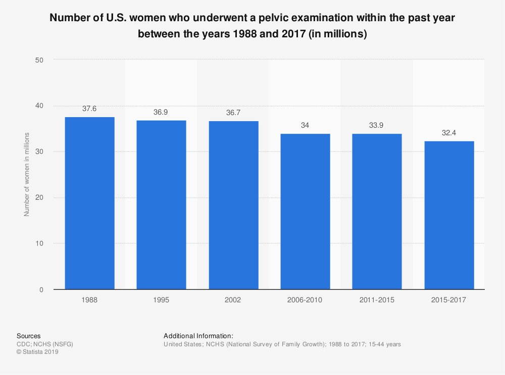 Statistic: Number of U.S. women who underwent a pelvic examination within the past year between the years 1988 and 2017 (in millions) | Statista