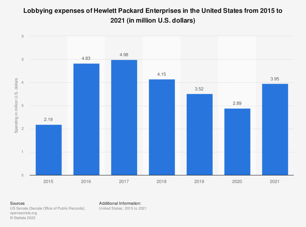 Statistic: Lobbying expenses of Hewlett Packard Enterprises in the United States from 2015 to 2020 (in million U.S. dollars)   Statista