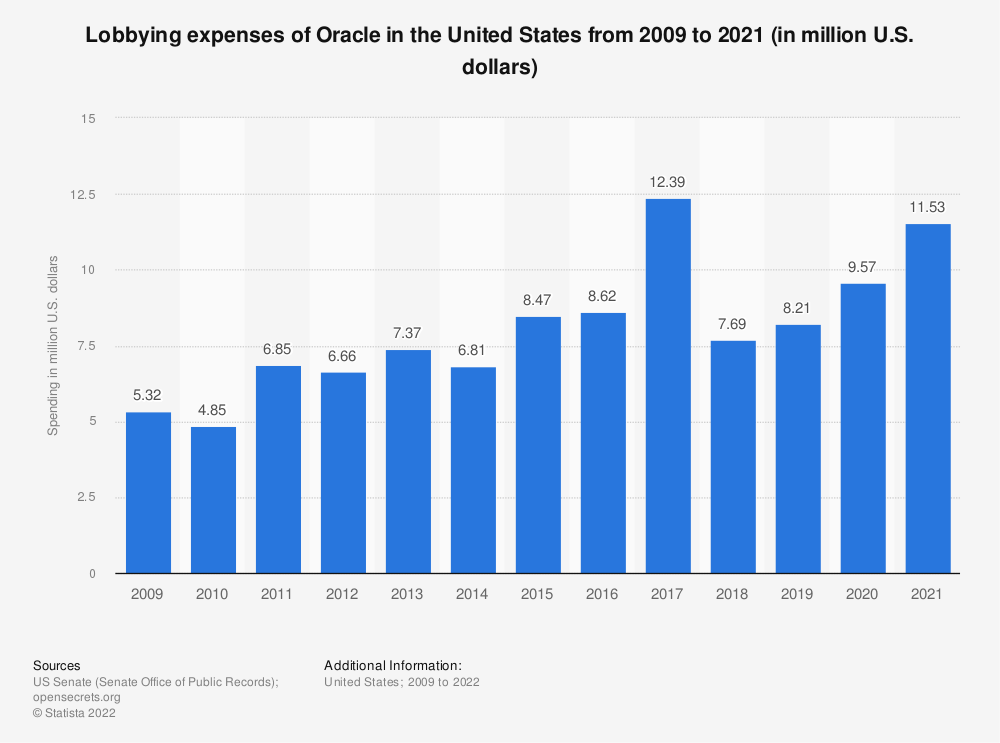 Statistic: Lobbying expenses of Oracle in the United States from 2009 to 2020 (in million U.S. dollars)   Statista