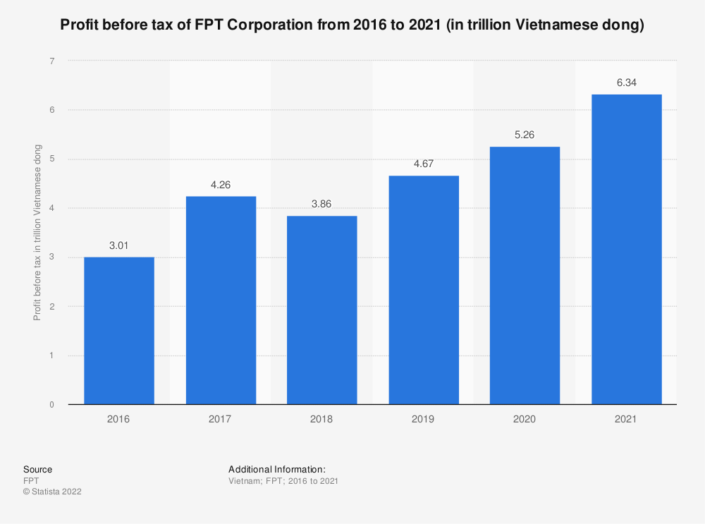 Statistic: Profit before tax of FPT Corporation from 2014 to 2019 (in trillion Vietnamese dong) | Statista