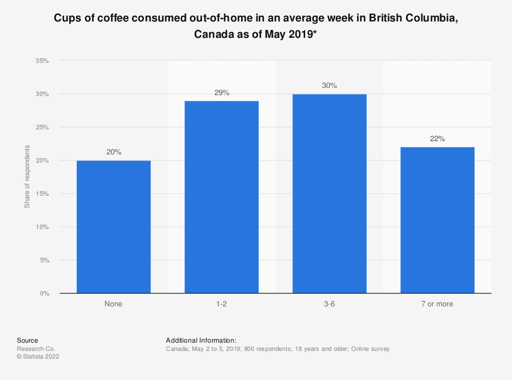 Statistic: Cups of coffee consumed out-of-home in an average week in British Columbia, Canada as of May 2019* | Statista