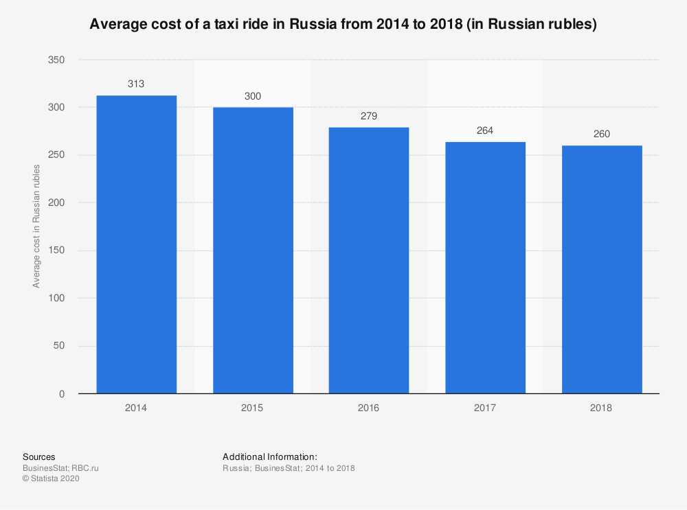 Statistic: Average cost of a taxi ride in Russia from 2014 to 2018 (in Russian rubles) | Statista