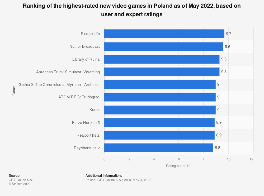 Statistic: Ranking of the highest rated new video games in Poland as of August 2019, based on user and expert ratings* | Statista