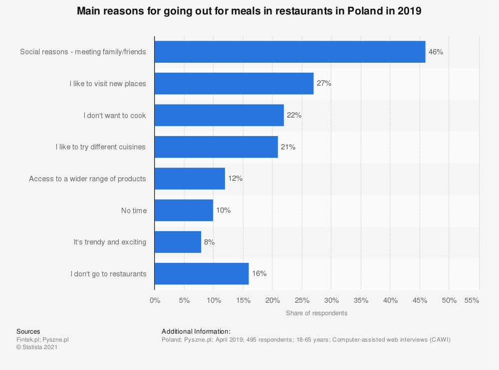 Statistic: Main reasons for going out for meals in restaurants in Poland in 2019 | Statista