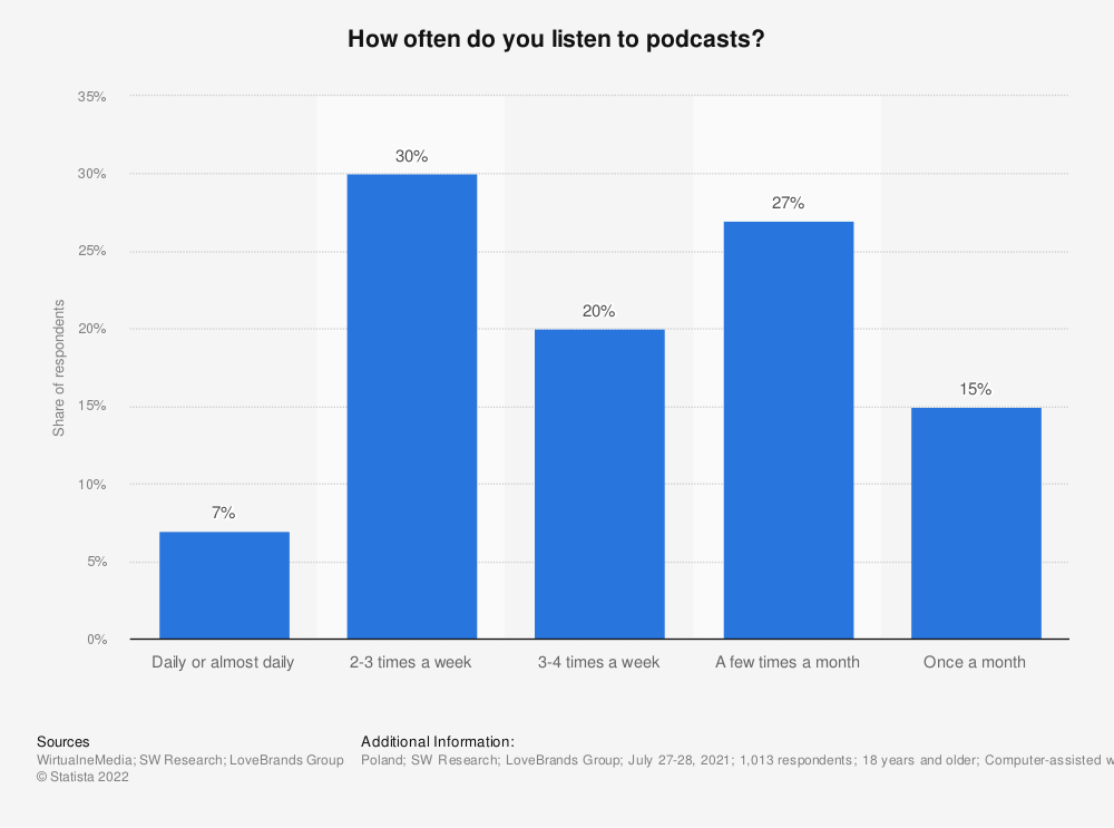 Statistic: How often do you listen to podcasts? | Statista