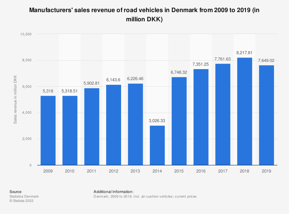 Statistic: Manufacturers' sales revenue of road vehicles in Denmark from 2009 to 2019 (in million DKK) | Statista
