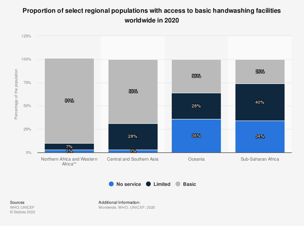 Statistic: Proportion of the population with access to handwashing facilities worldwide in 2017, by select region | Statista