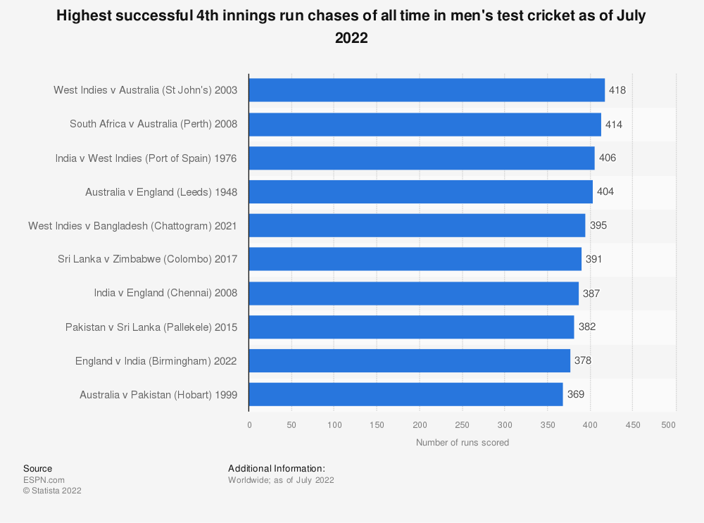 Statistic: Highest successful 4th innings run chases of all time in men's test cricket as of February 2021 | Statista