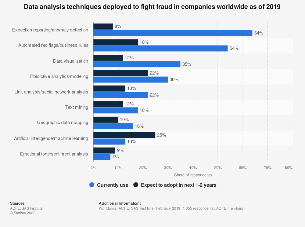 Statistic: Data analysis techniques deployed to fight fraud in companies worldwide as of 2019 | Statista