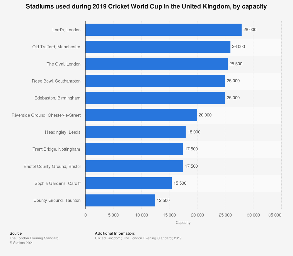 Statistic: Stadiums used during 2019 Cricket World Cup in the United Kingdom, by capacity | Statista