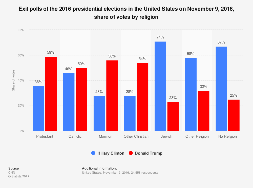 Statistic: Exit polls of the 2016 presidential elections in the United States on November 9, 2016, share of votes by religion | Statista