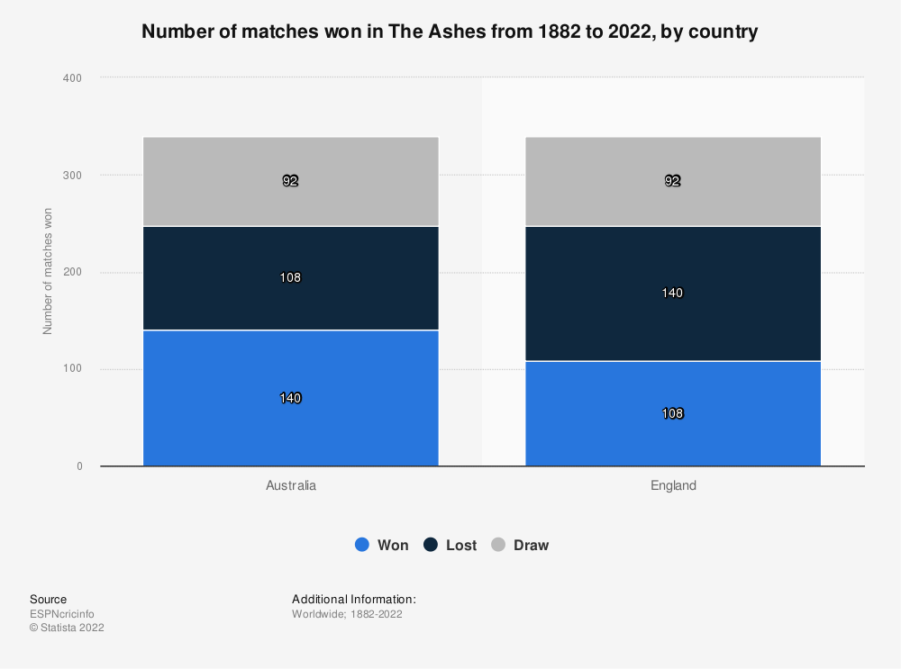 Statistic: Number of matches won in The Ashes from 1882 to 2019, by country | Statista