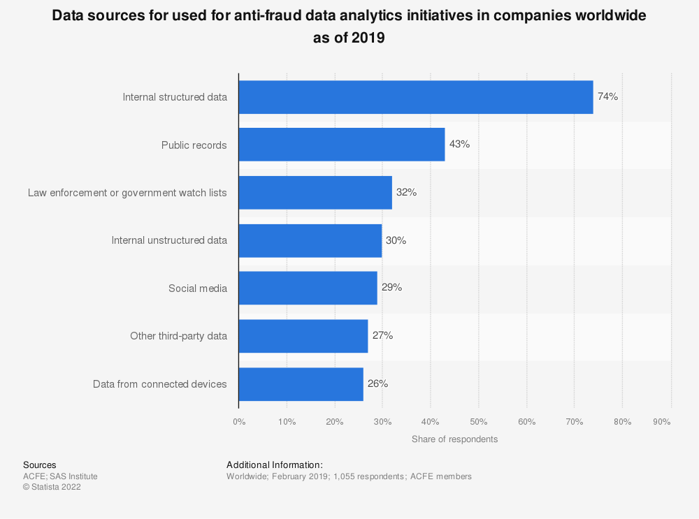 Statistic: Data sources for used for anti-fraud data analytics initiatives in companies worldwide as of 2019   Statista
