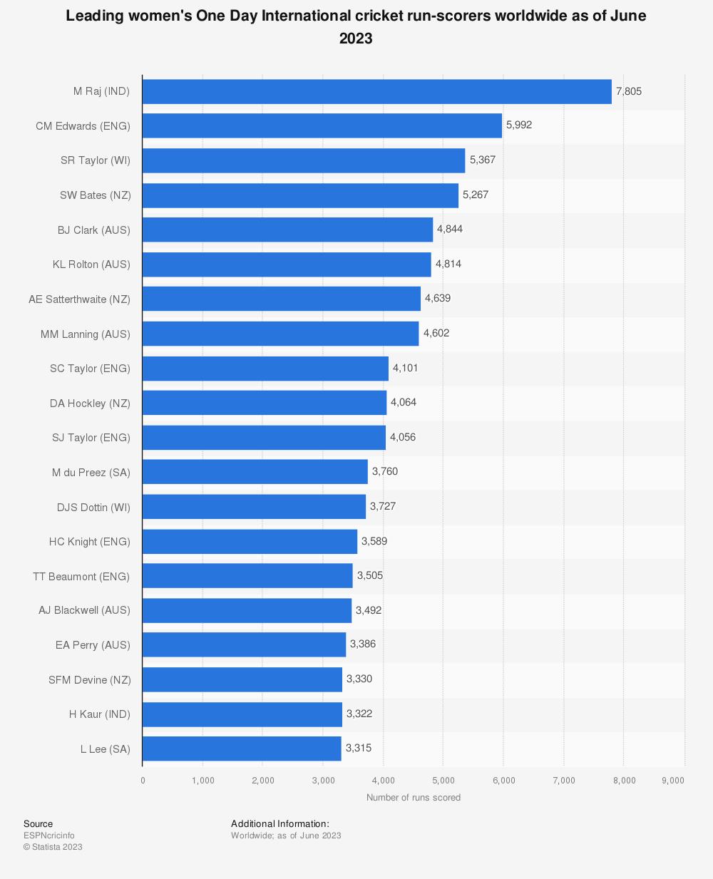 Statistic: Leading women's One Day International cricket run-scorers worldwide as of September 2020 | Statista