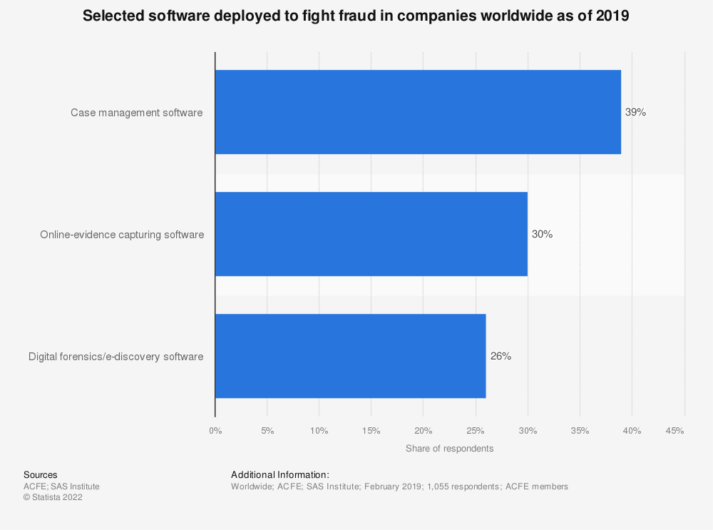 Statistic: Selected software deployed to fight fraud in companies worldwide as of 2019   Statista