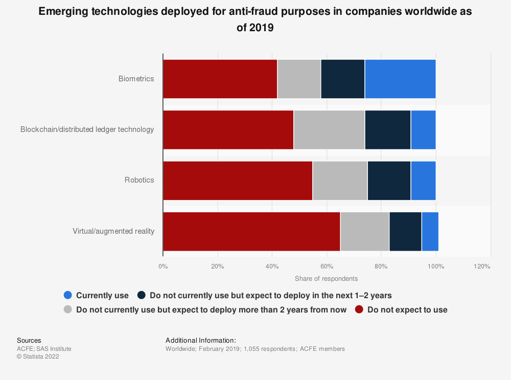 Statistic: Emerging technologies deployed for anti-fraud purposes in companies worldwide as of 2019 | Statista
