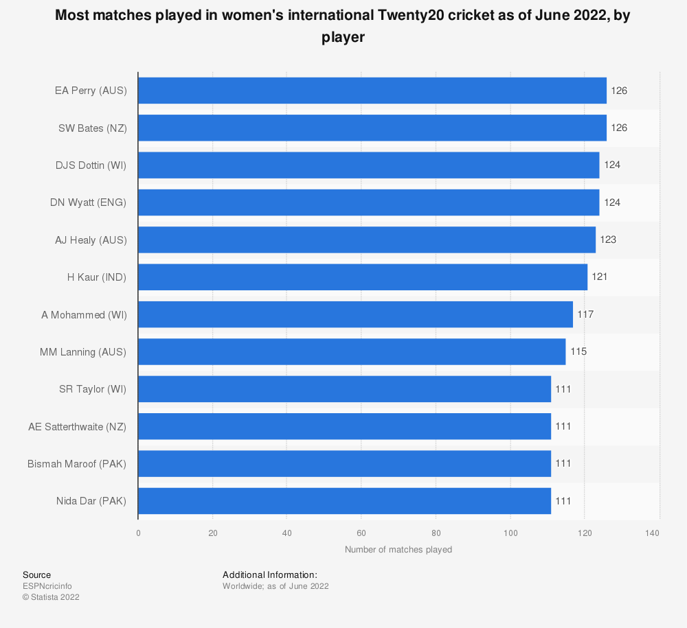 Statistic: Most matches played in women's international Twenty20 cricket as of September 2020, by player   Statista