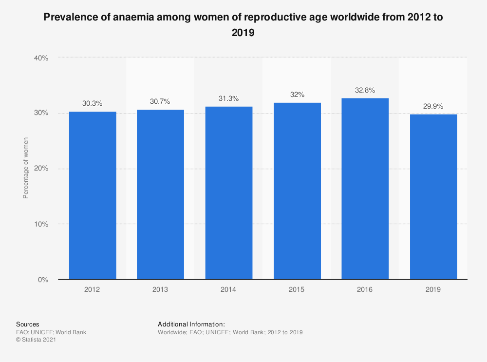 Statistic: Prevalence of anaemia among women of reproductive age worldwide from 2012 to 2019 | Statista