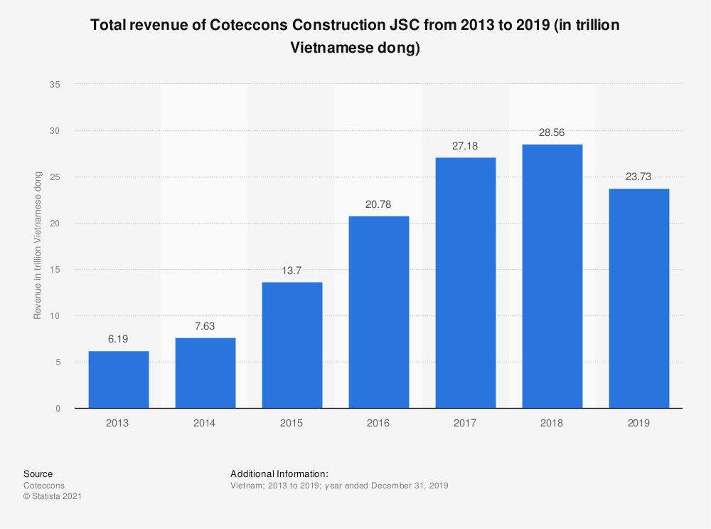 Statistic: Total revenue of Coteccons Construction JSC from 2013 to 2019 (in trillion Vietnamese dong) | Statista