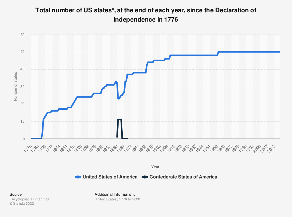 Statistic: Total number of US states*, at the end of each year, since the Declaration of Independence in 1776 | Statista