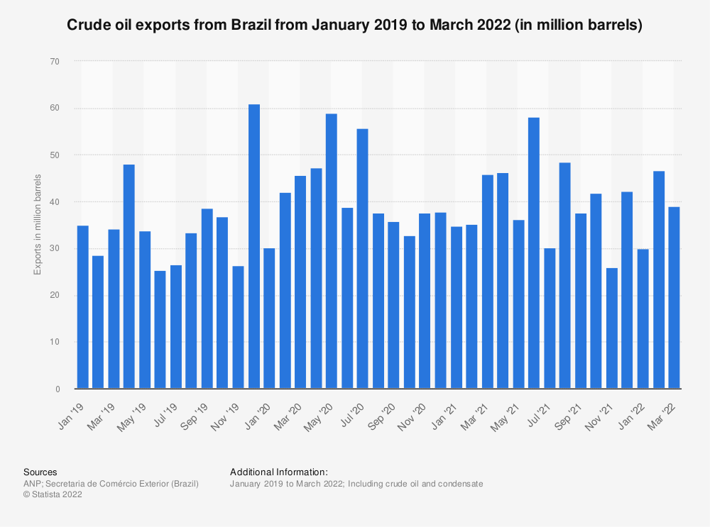 Statistic: Crude oil exports from Brazil from January 2018 to March 2020 (in million barrels of oil equivalent) | Statista