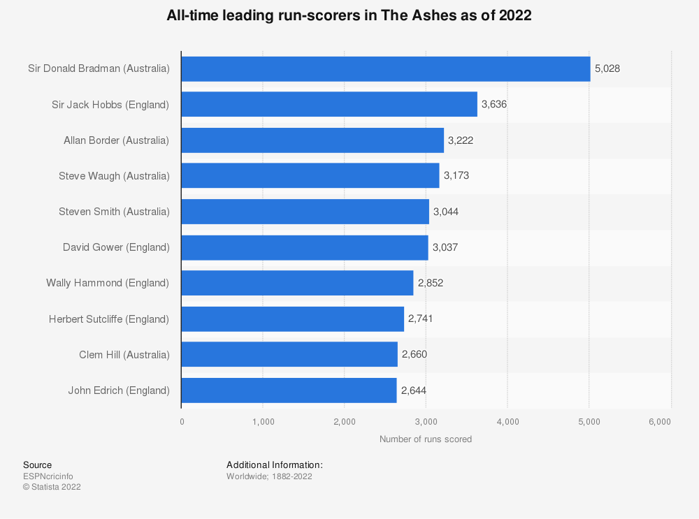 Statistic: All-time leading run-scorers in The Ashes as of 2019   Statista
