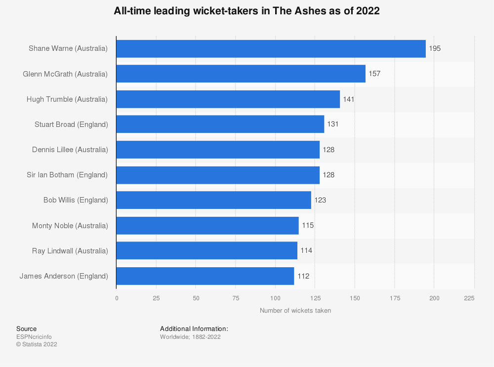 Statistic: All-time leading wicket-takers in The Ashes as of 2019 | Statista