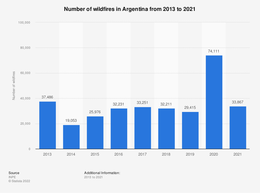 Statistic: Number of wildfires in Argentina from 2013 to 2020   Statista