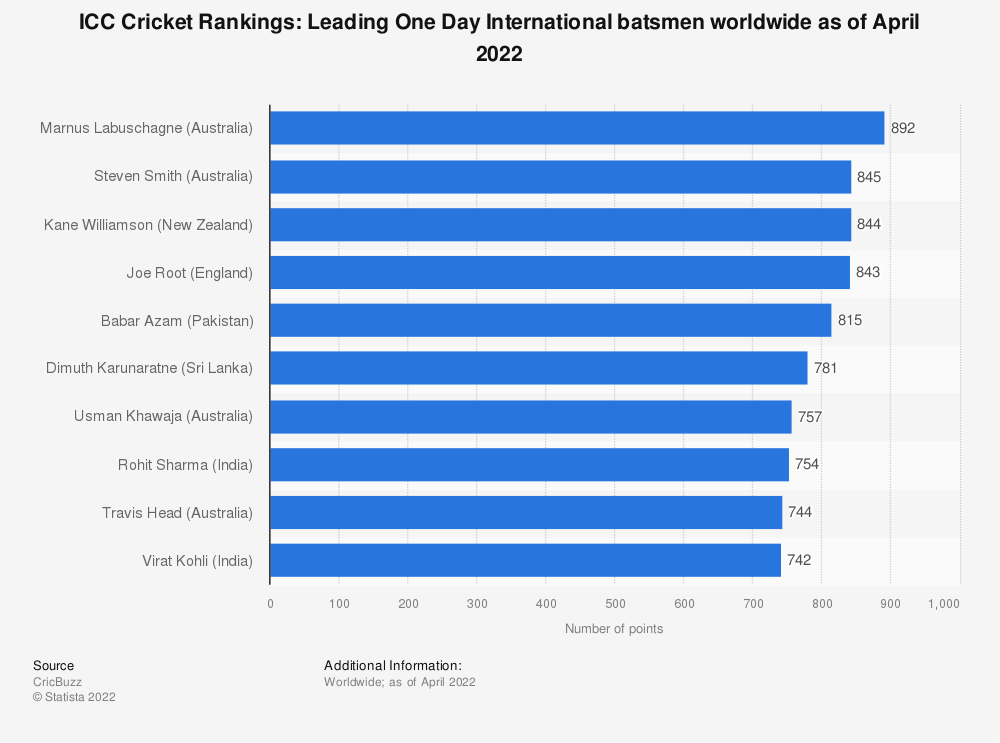 Statistic: ICC Cricket Rankings: Leading One Day International batsmen worldwide as of February 2021 | Statista