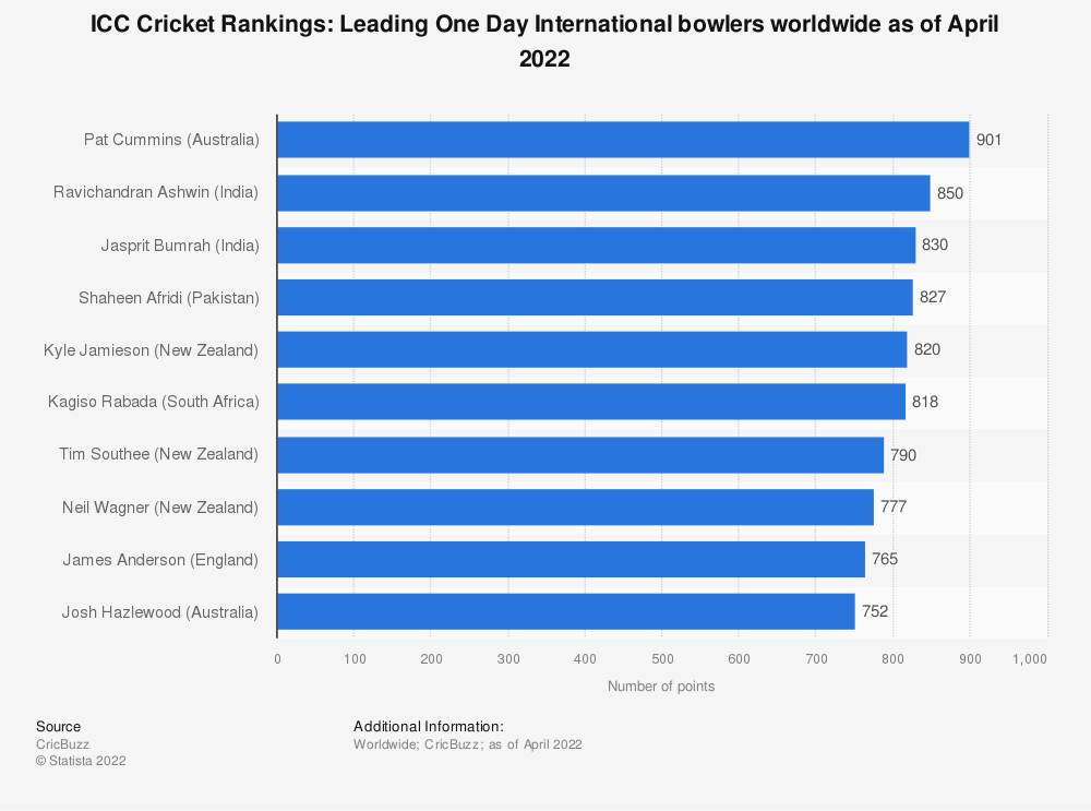 Statistic: ICC Cricket Rankings: Leading One Day International bowlers worldwide as of February 2021 | Statista