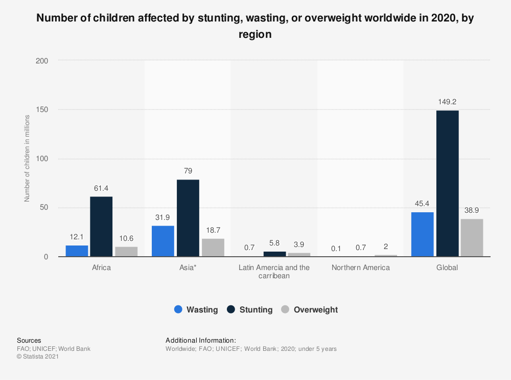 Statistic: Number of children affected by stunting, wasting, or overweight worldwide in 2020, by region  | Statista