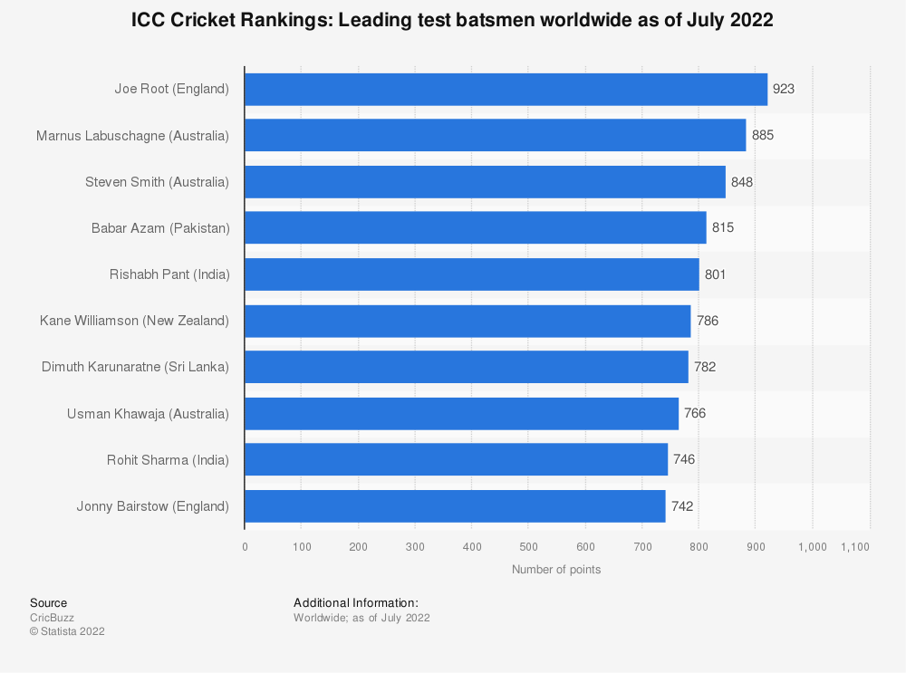 Statistic: ICC Cricket Rankings: Leading test batsmen worldwide as of February 2021 | Statista