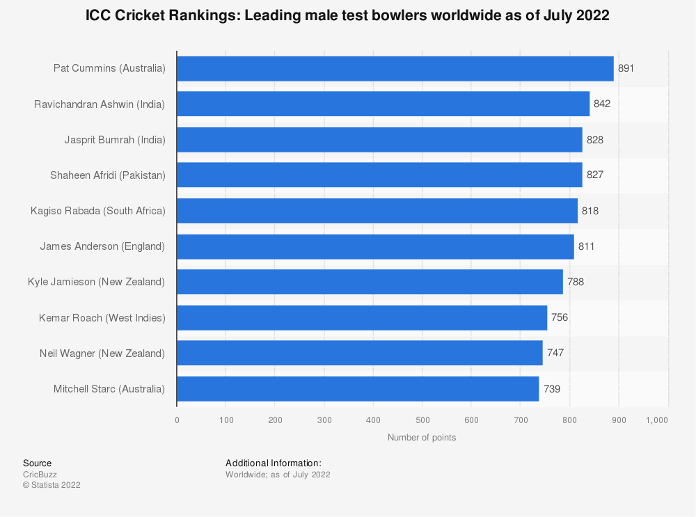 Statistic: ICC Cricket Rankings: Leading male test bowlers worldwide as of February 2021   Statista