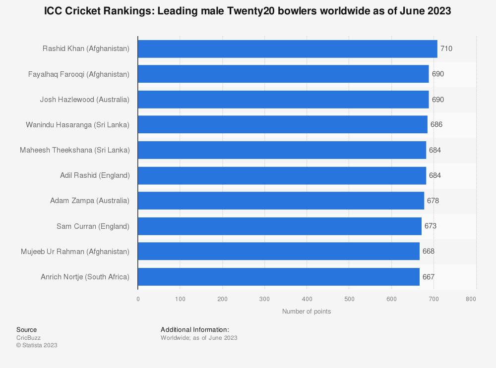 Statistic: ICC Cricket Rankings: Leading male Twenty20 bowlers worldwide as of February 2021 | Statista