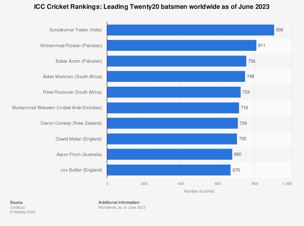 Statistic: ICC Cricket Rankings: Leading Twenty20 batsmen worldwide as of April 2021 | Statista