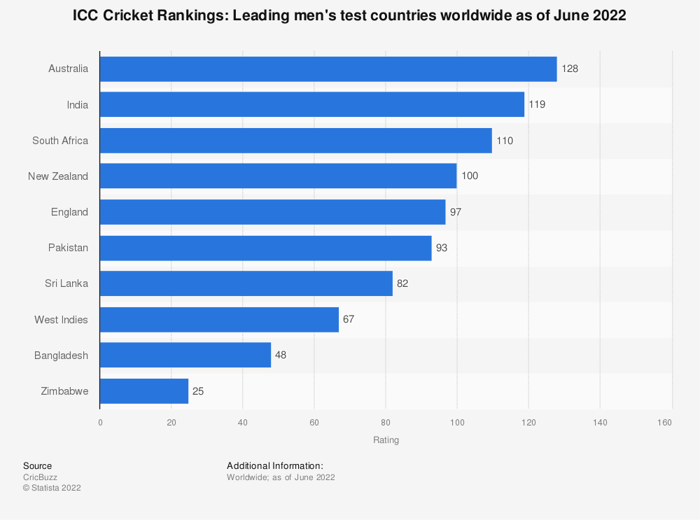 Statistic: ICC Cricket Rankings: Leading test countries worldwide as of October 2019 | Statista