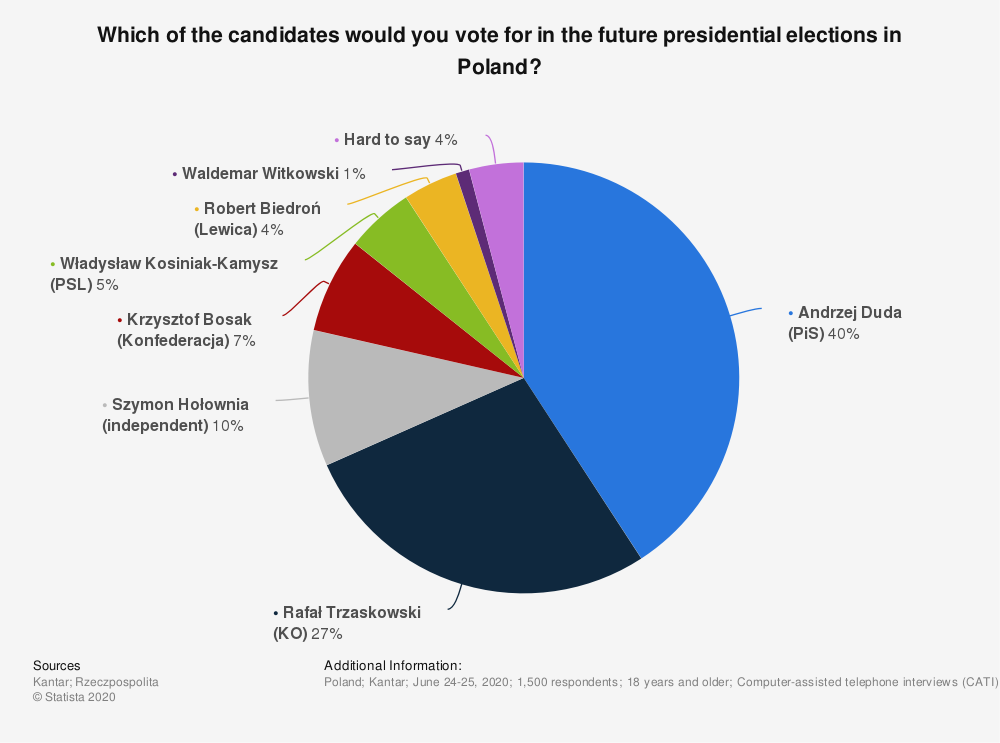 Statistic: Which of the candidates would you vote for in the future presidential elections in Poland? | Statista