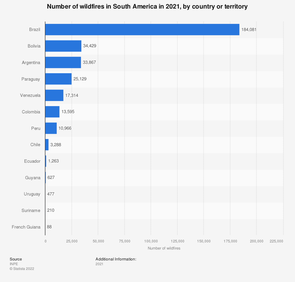 Statistic: Number of wildfires in South America from January to August of 2019, by country or territory | Statista