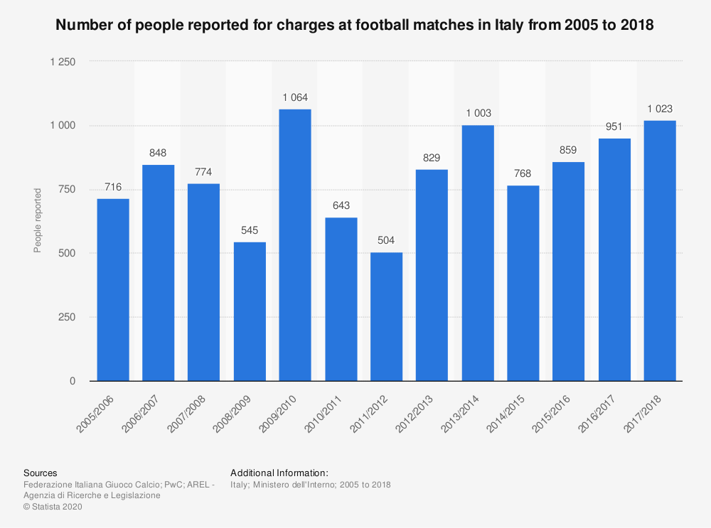Statistic: Number of people reported for charges at football matches in Italy from 2005 to 2018 | Statista