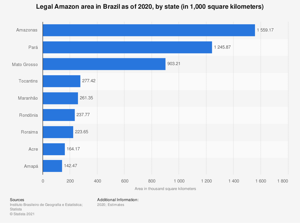 Statistic: Legal Amazon area in Brazil in 2018, by state (in million square kilometers) | Statista