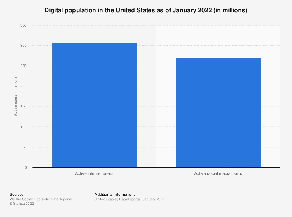 Statistic: Digital population in the United States as of January 2020 (in millions) | Statista