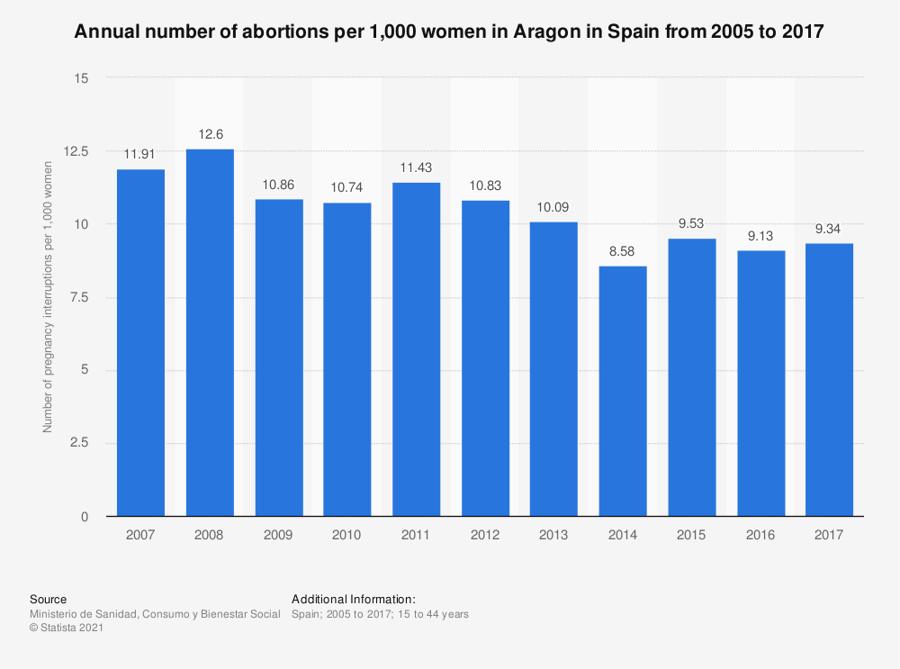 Statistic: Annual number of abortions per 1,000 women in Aragon in Spain from 2005 to 2017 | Statista