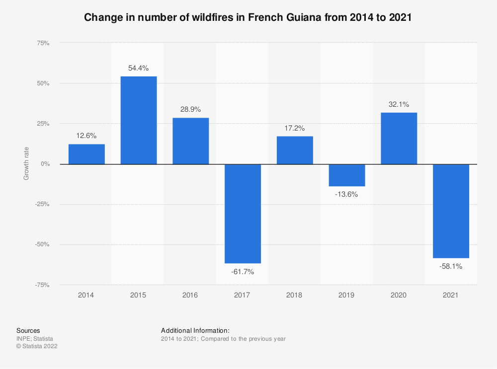 Statistic: Change in number of wildfires in French Guiana from 2014 to 2020 | Statista